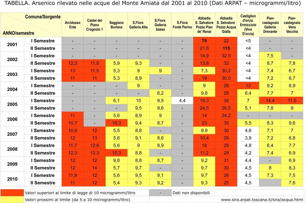 arpat_arsenico_acqua_tabella_2001-2010